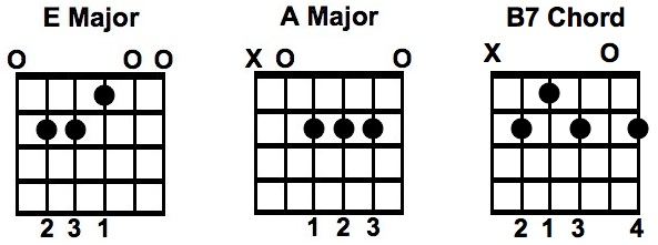 Folsom Prison Blues Chords