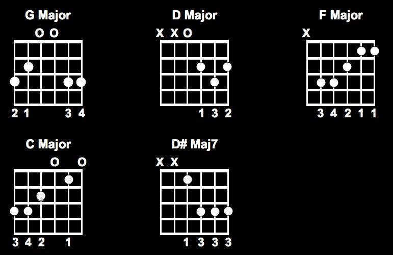 Plush Chords