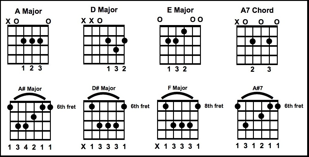 King Of The Road Chords
