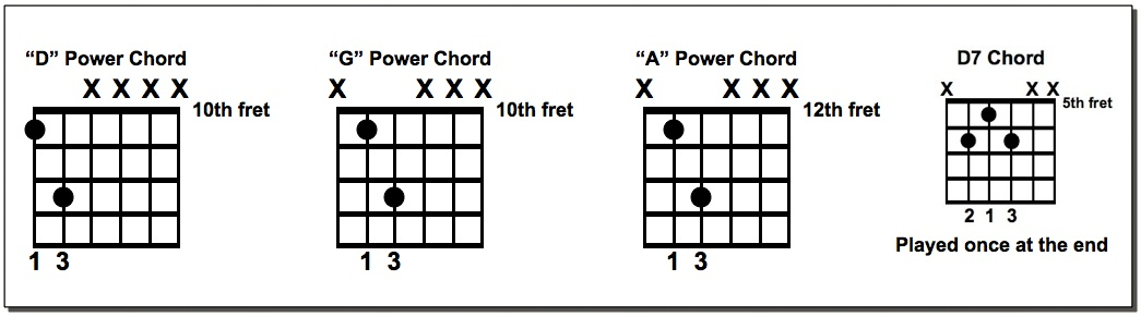 Roll Over Beethoven Chords