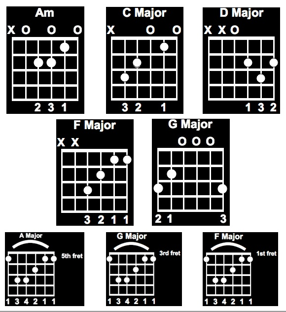 Stairway To Heaven Chords
