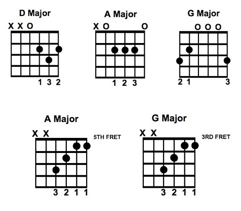Closer To The Heart Chords