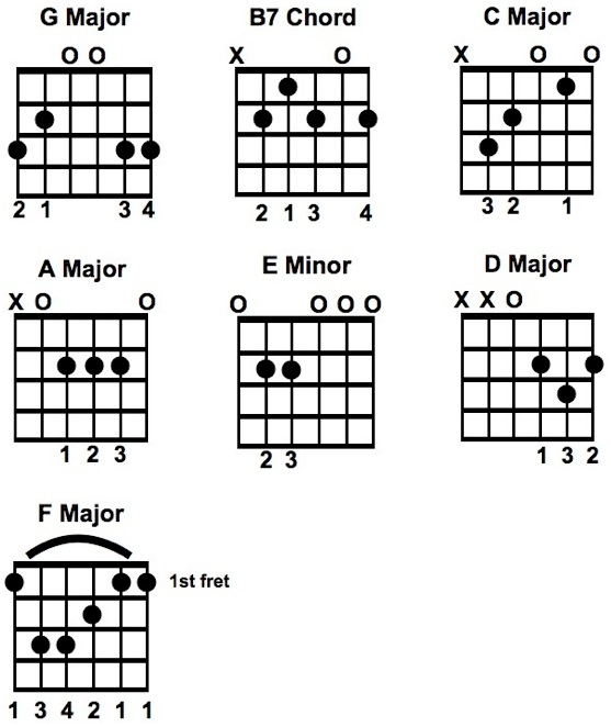 Guitar chords for layla