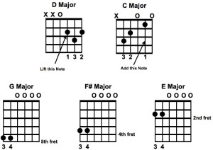 Play Me A Rock 'n' Roll Song Chords