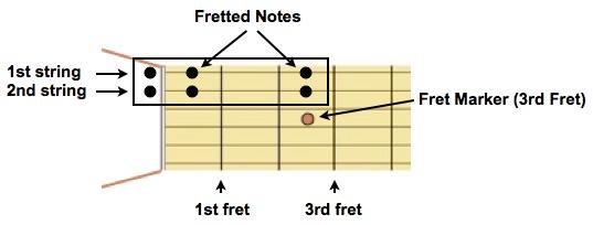 6 notes on B & E Strings