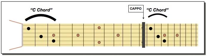 12th fret C chord octave