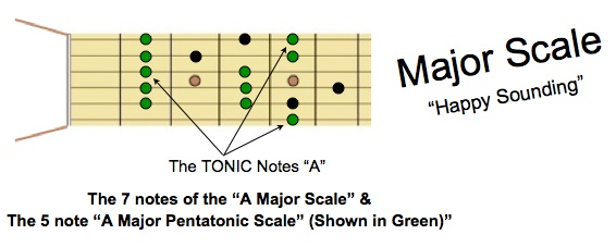 A Major and Major Pentatonic Scales
