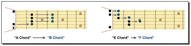 B & F Chords