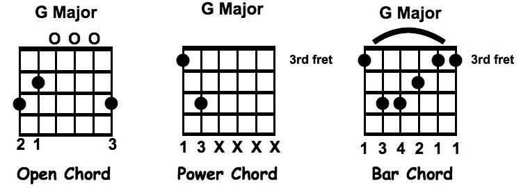 Chord Types