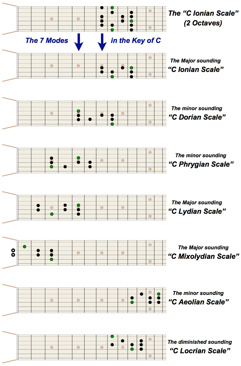 Diatonic Modes in the Key of C