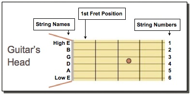 Fretboard diagram