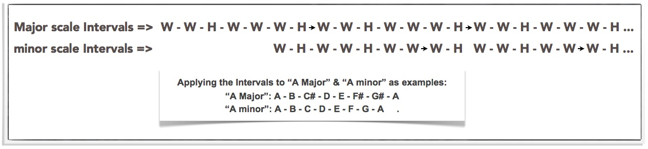 MAJOR AND MINOR SCALE INTERVALS