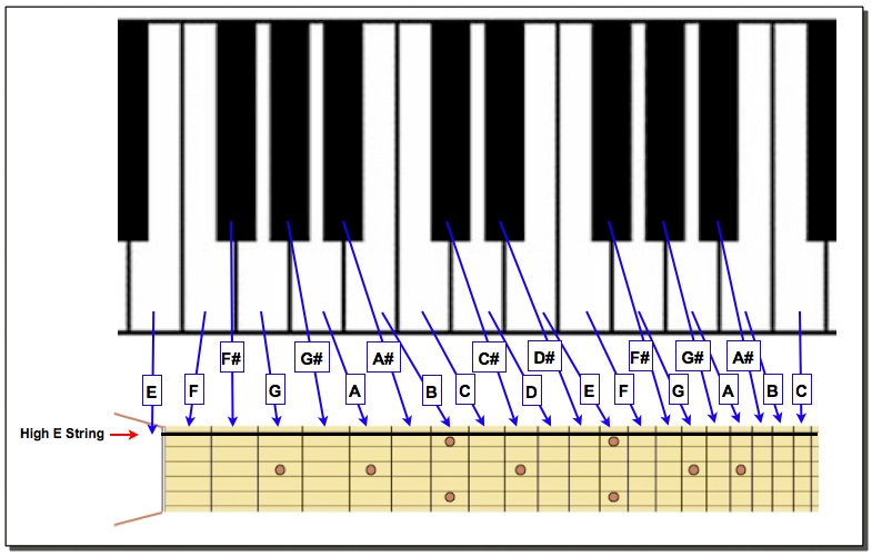 PIANO KEYBOARD & GUITAR FRETBOARD COMPARED