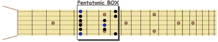 Pentatonic BOX
