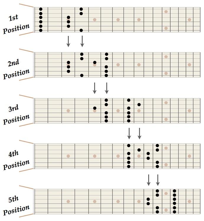 Pentatonic Positions in Key of F minor