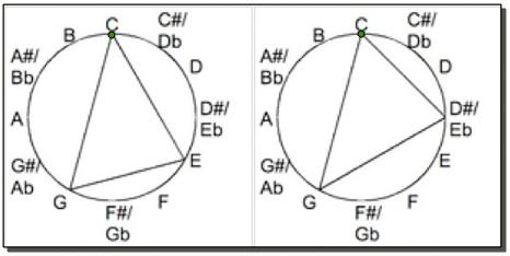Major Minor Circle