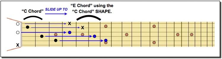 E Chord using C SHAPE