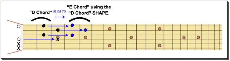 E chord using D SHAPE
