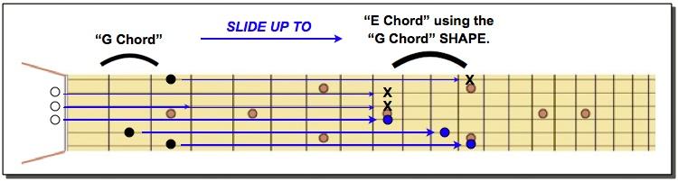 E chord using G SHAPE