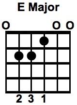 E Major (Open Chord Diagram)