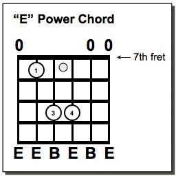 6 String E Power Chord