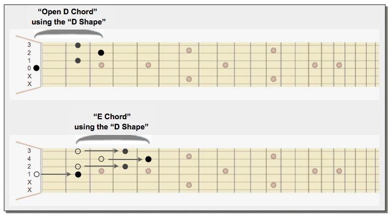 D Chord SHAPE