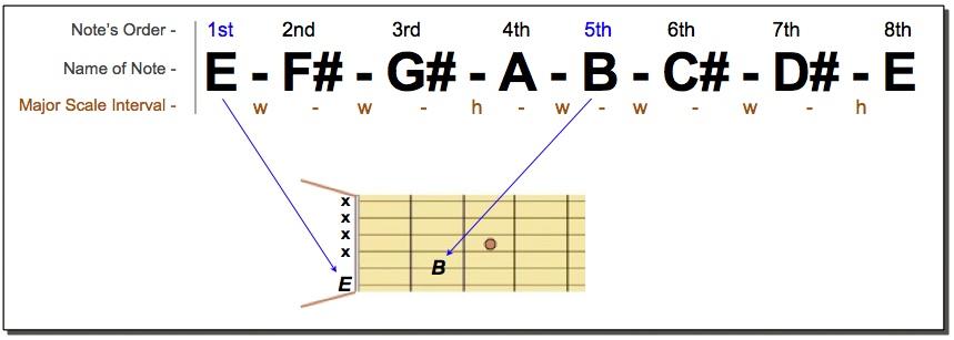 E Power Chord Notes