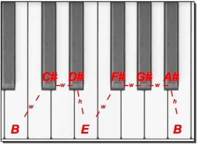 Majir Scale keyboard interval