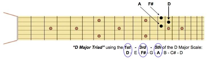 D Major Triad