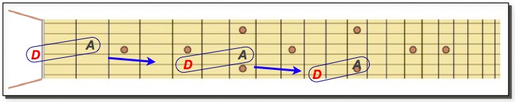 D Power Chords (repeating)