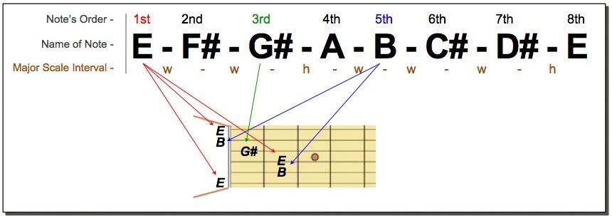 E Major Triad (full)