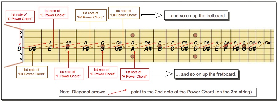 Moveable D Power Chord