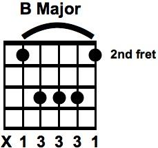 B Major Bar Chord off the 5th String