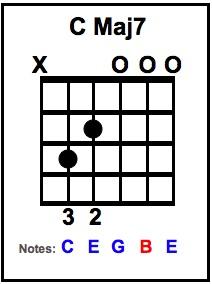 C Maj7 Chord with Notes