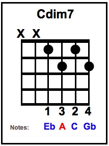 C dim7 Chord with notes