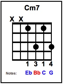Cm7 Chord with notes