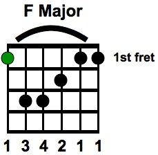 F Major Bar Chord with ROOT NOTE Indicated