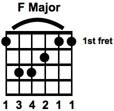 F Major Bar Chord