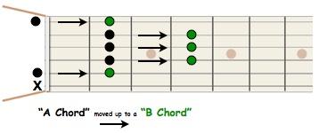 a chord moved to a B Chord