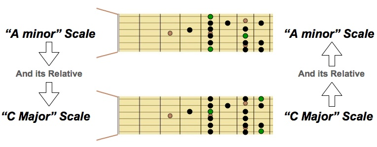 A minor and C Major RELATIVE Scales