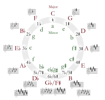 Circle of fifths showing major and minor relative keys
