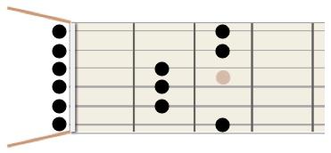 E minor Pentatonic Scale in the open position