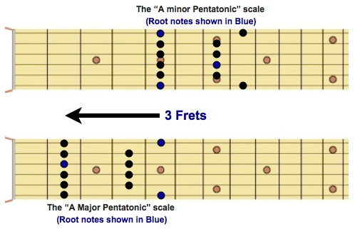 Finding the Major pentatonic scale