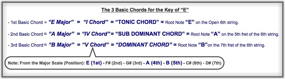 I IV V Chords