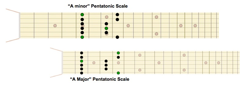Parallel Major and minor Scales