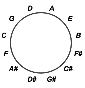 The Circle Of 5ths