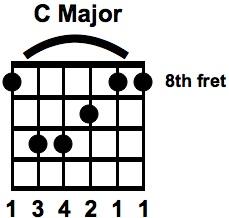 C Major Bar Chord E SHAPE