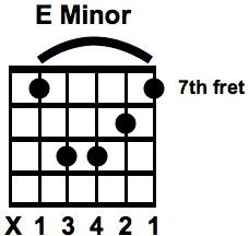 E Minor Bar Chord using Am SHAPE