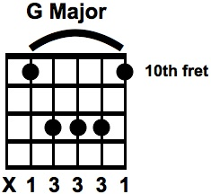 G Major Bar Chord A SHAPE
