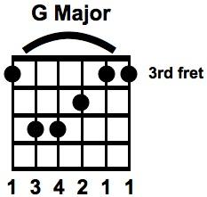 G Major Bar Chord E SHAPE